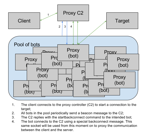 Necurs, один из крупнейших ботнетов мира, получил DDoS-модуль - 6