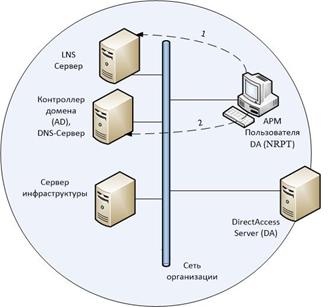 Подключение клиента DirectAccess внутри корпоративной сети