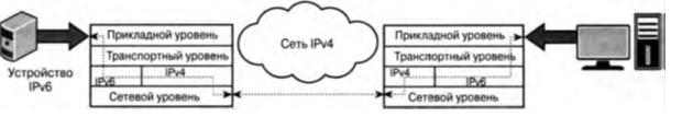 Инкапсуляция IPv6 в IPv4