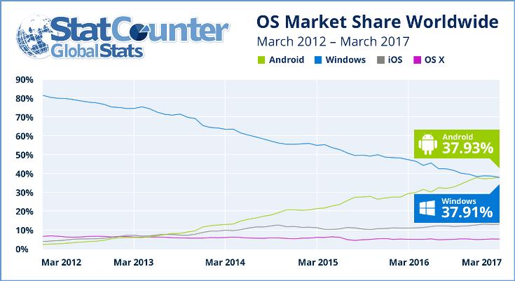 Android в Сети стала самой популярной ОС