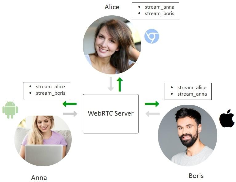 Разработка WebRTC видеочата между iOS, Android и браузером - 2