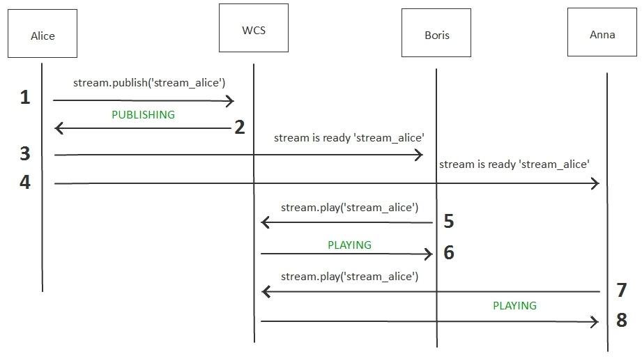 Разработка WebRTC видеочата между iOS, Android и браузером - 3