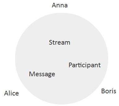 Разработка WebRTC видеочата между iOS, Android и браузером - 4