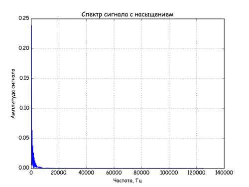 Спектральный анализ сигналов нелинейных звеньев АСУ на Python - 4