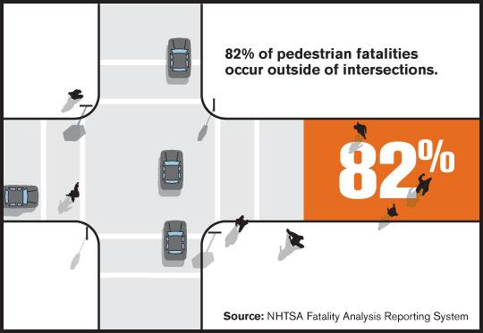 В росте количества ДТП с участием пешеходов могут быть виноваты смартфоны - 2