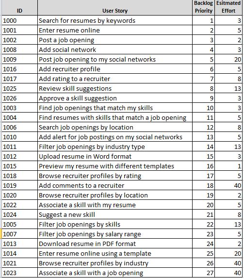 Гибкое планирование выпуска релизов 101 (на основе Excel) - 6
