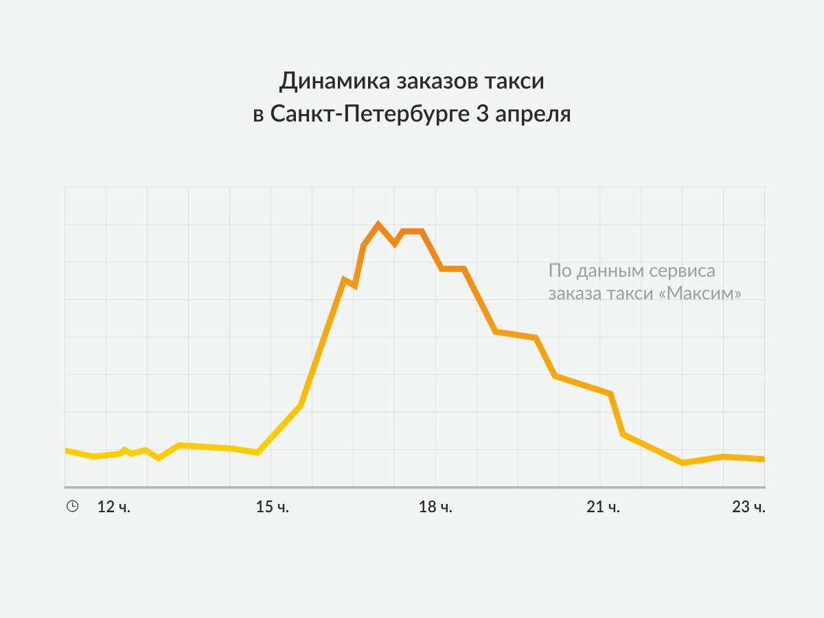Инфографика_спб