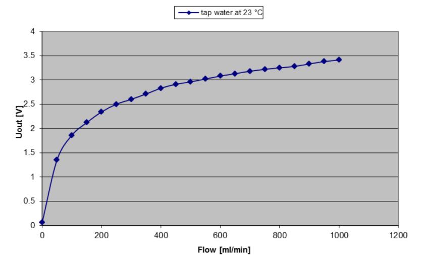 Запускаем датчик скорости потока жидкости - 6