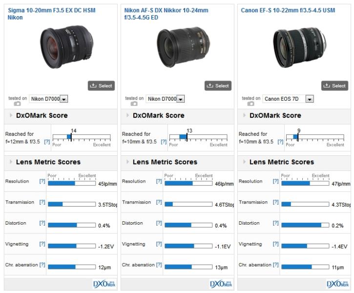 Для тех, кто вошел во вкус: продвинутые объективы к камерам Canon, Nikon и Sony - 4
