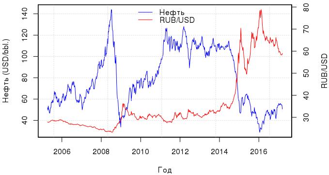 О линейной регрессии: байесовский подход к курсу рубля - 1