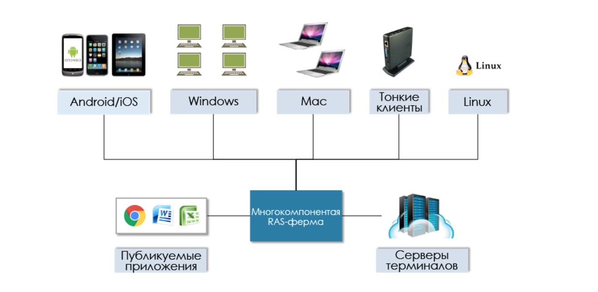 Всё в ажуре: интеграция Parallels RAS в Microsoft Azure - 2