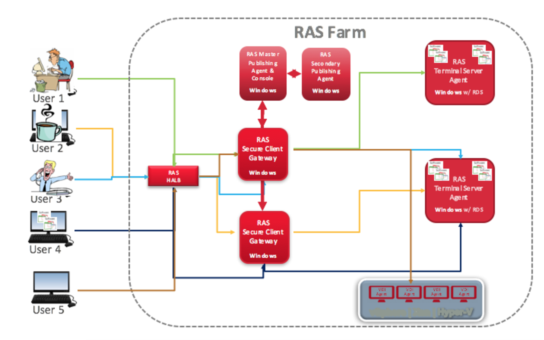 Всё в ажуре: интеграция Parallels RAS в Microsoft Azure - 5