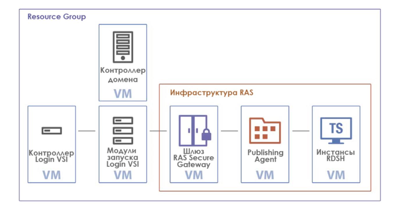 Всё в ажуре: интеграция Parallels RAS в Microsoft Azure - 6