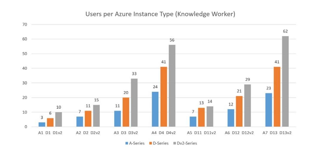 Всё в ажуре: интеграция Parallels RAS в Microsoft Azure - 8