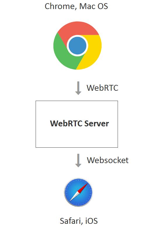 WebRTC, Safari - 3