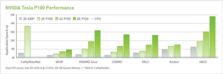 Одна из особенностей Tesla P100 заключается в использовании памяти HBM2