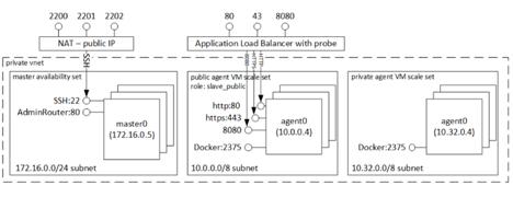 Приложение на основе микросервисов на Azure - 3