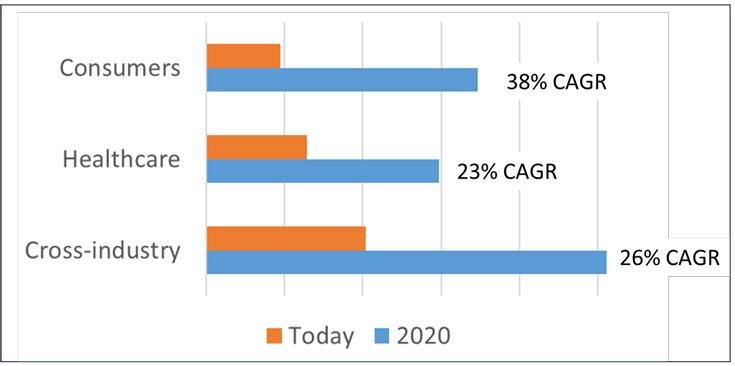 Специалисты IDC полагают, что в ближайшие годы продажи рынок в Китае удвоятся