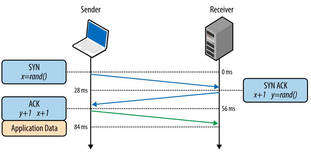 Внутренние механизмы ТСР, влияющие на скорость загрузки: часть 1 - 1