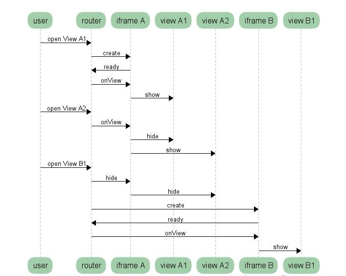 Технология APS: фронтенд контрольной панели и возможности JS SDK - 3