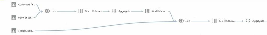 Data Visualization: Data Discovery от Oracle BI - 8