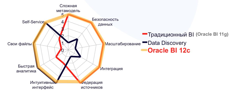 Data Visualization: Data Discovery от Oracle BI - 1