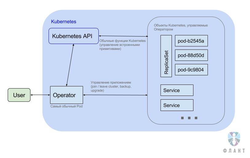 Операторы для Kubernetes: как запускать stateful-приложения - 1