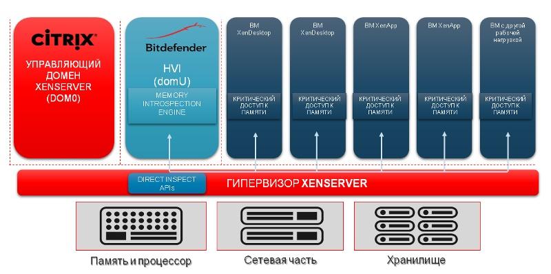 Краткий обзор нововведений гипервизора Citrix XenServer 7.1 - 4