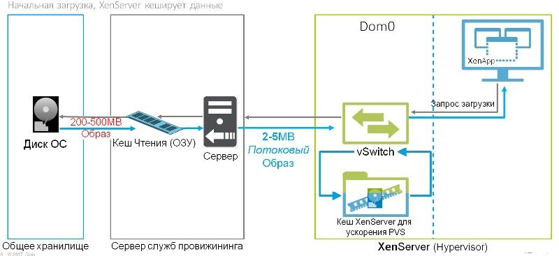 Краткий обзор нововведений гипервизора Citrix XenServer 7.1 - 6