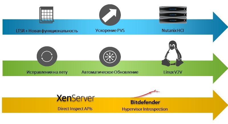 Краткий обзор нововведений гипервизора Citrix XenServer 7.1 - 1