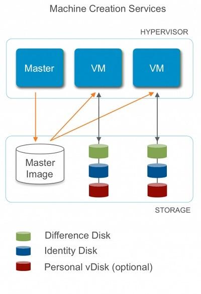Personal vDisk в Citrix XenDesktop: в чём преимущество, и как это работает - 3