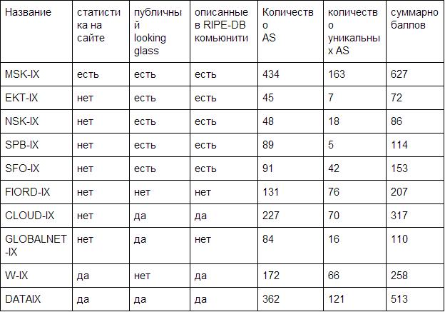 Рейтинг IX, год 2017 - 4