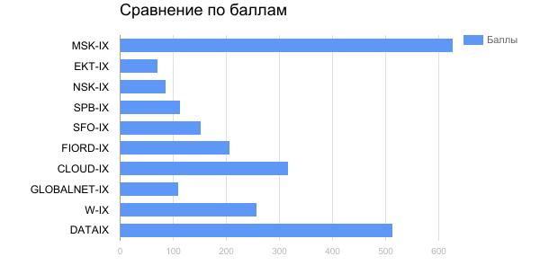 Рейтинг IX, год 2017 - 7