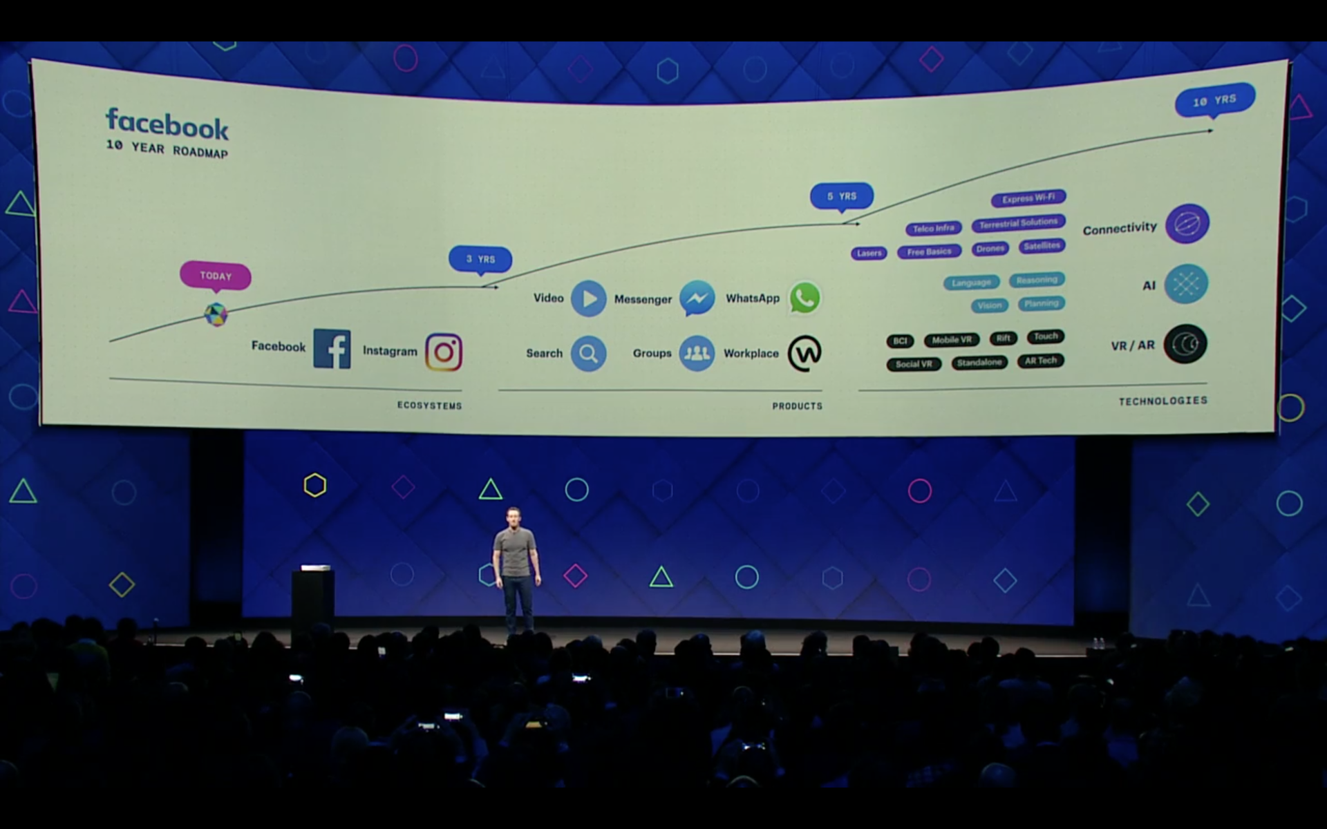 Ключевые моменты с Facebook F8 Keynote - 1