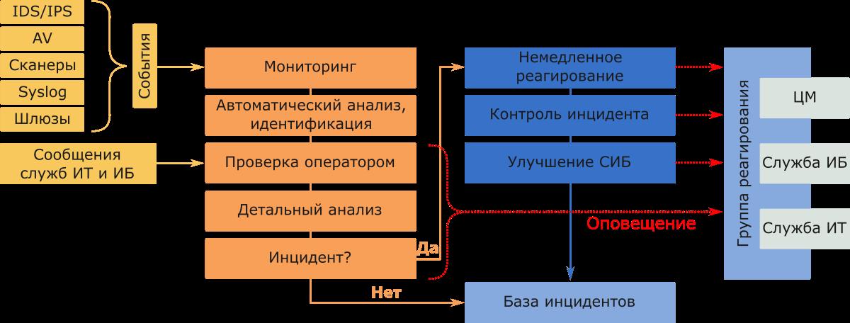 Схема работы Центра мониторинга