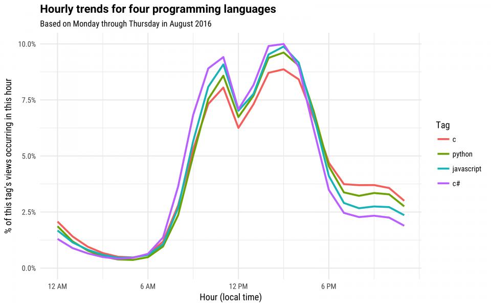 Какие языки программирования популярны поздно вечером - 1