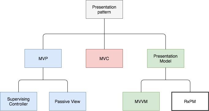Реактивные приложения с паттерном RxPM. Прощайте MVP и MVVM - 1