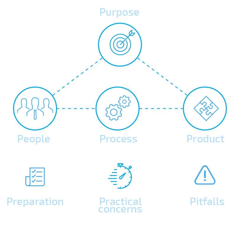 7Ps Framework: структурируем встречи, чтобы сделать эффективными - 1