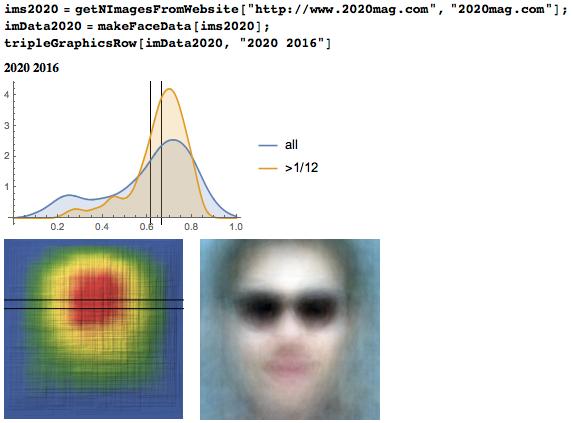 Исследование положения глаз у более 1000000 лиц: правило золотого сечения или правило третей? - 103