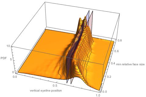 Исследование положения глаз у более 1000000 лиц: правило золотого сечения или правило третей? - 17