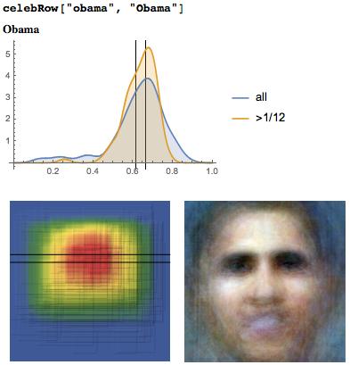 Исследование положения глаз у более 1000000 лиц: правило золотого сечения или правило третей? - 47