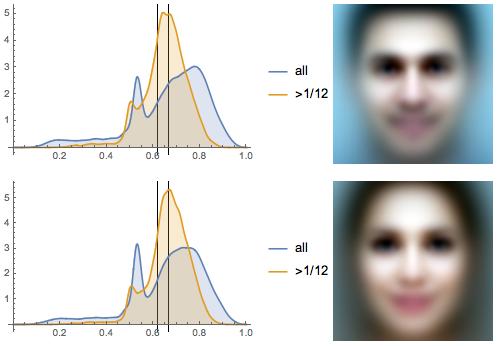 Исследование положения глаз у более 1000000 лиц: правило золотого сечения или правило третей? - 52