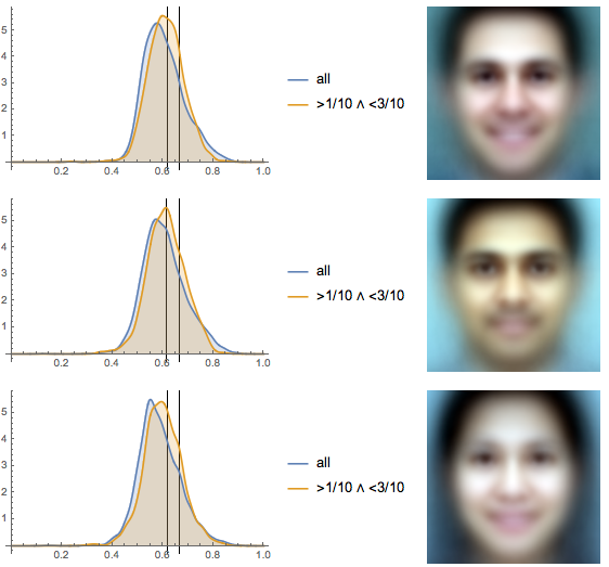 Исследование положения глаз у более 1000000 лиц: правило золотого сечения или правило третей? - 72