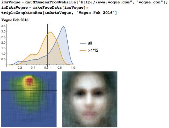 Исследование положения глаз у более 1000000 лиц: правило золотого сечения или правило третей? - 96