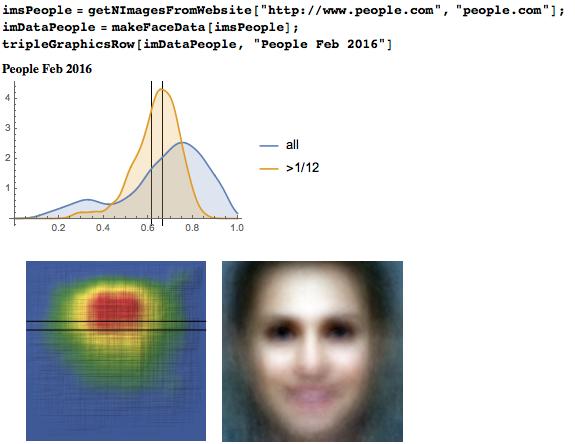 Исследование положения глаз у более 1000000 лиц: правило золотого сечения или правило третей? - 98