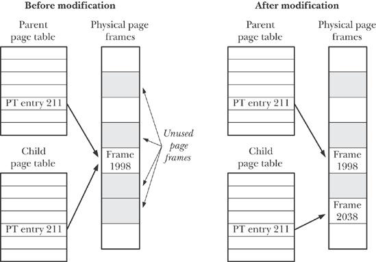Потоки в Linux: Pthreads - 4