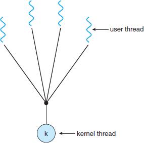 Потоки в Linux: Pthreads - 6