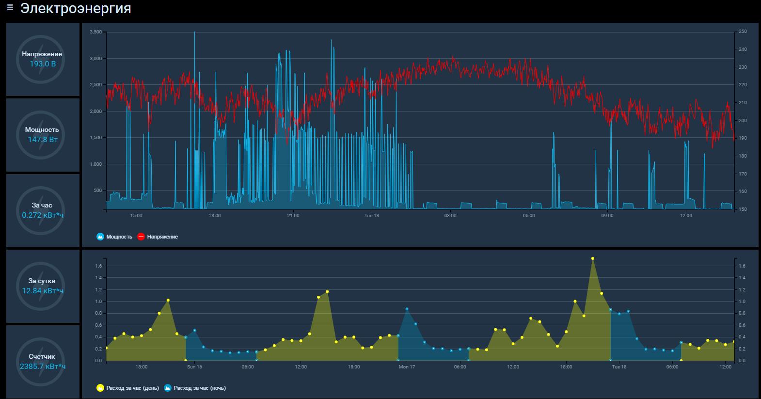 Добавление счетчика SDM-220 в OpenHab - 1