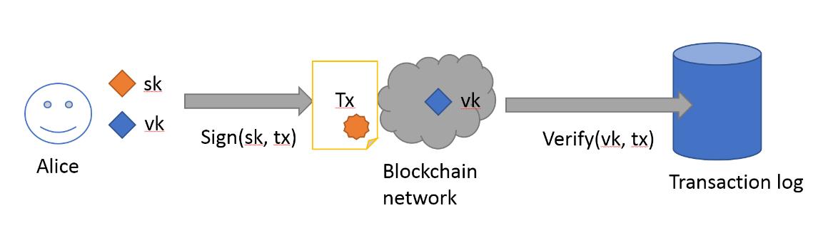 «Криптография в блокчейнах»: о хеш-функциях, ключах и цифровых подписях - 4