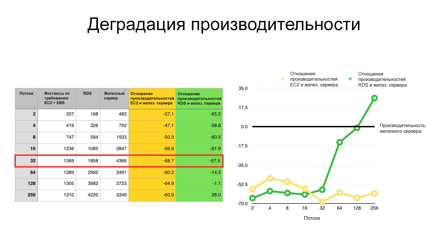 Сравнение производительности железного сервера и облака Amazon - 3